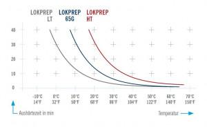 graf lokprep